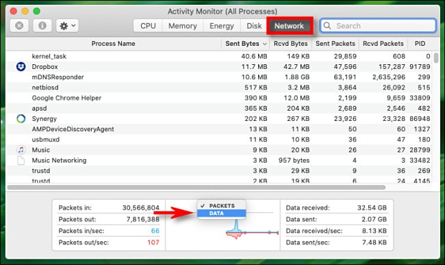 "In Activity Monitor for Mac, click the graph heading and switch from ""Packets"" to ""Data."""